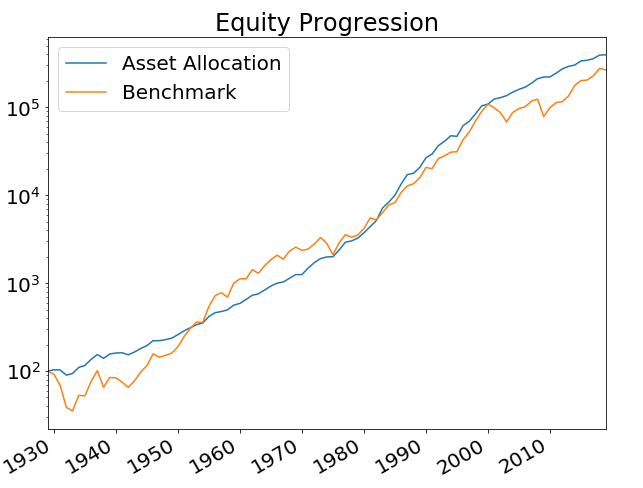 equityProgression